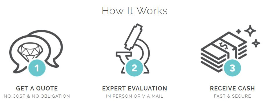 1. Get a Quote 2. Expert Evaluation 3. Receive Cash