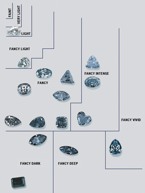 GIA grades colored diamonds on three key categories: hue, tone and saturation. This GIA chart shows the range of natural blue diamonds.