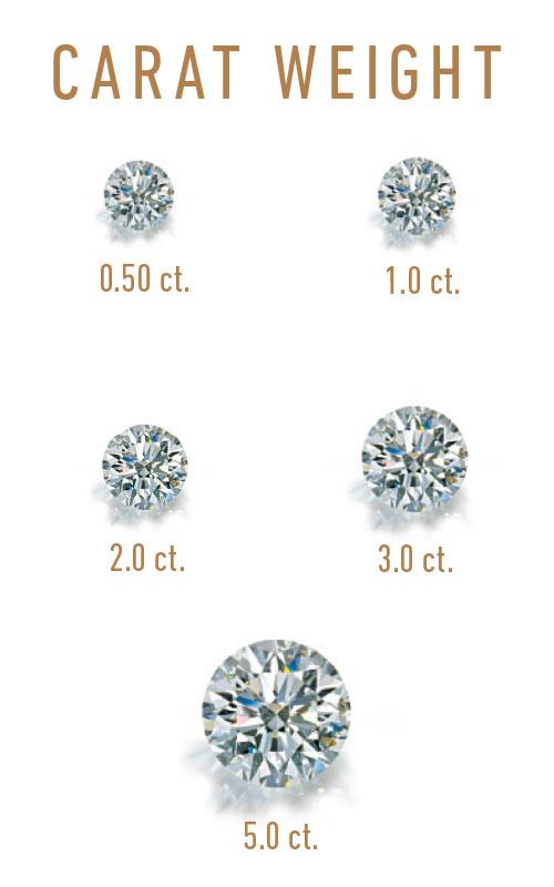 Diamond-Carat-Chart